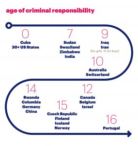 chart showing ages of criminal responsibility by country
